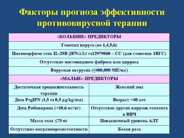 Факторы прогноза эффективности противовирусной терапии «БОЛЬШИЕ» ПРЕДИКТОРЫ Генотип вируса (не 1, 4, 5, 6)