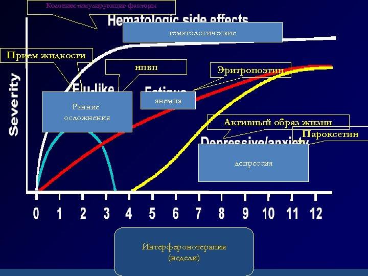 Колониестимулирующие факторы Хронический гепатит С гематологические Прием жидкости нпвп Ранние осложнения Эритропоэтин анемия Активный