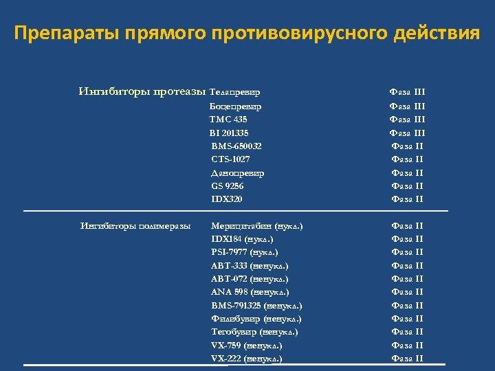 Препараты прямого противовирусного действия Ингибиторы протеазы Телапревир Боцепревир TMC 435 BI 201335 BMS-650032 CTS-1027