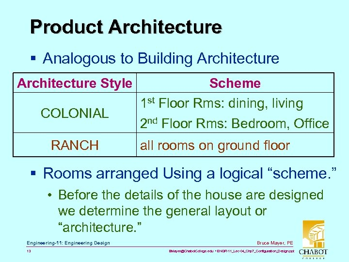 Product Architecture § Analogous to Building Architecture Style COLONIAL RANCH Scheme 1 st Floor
