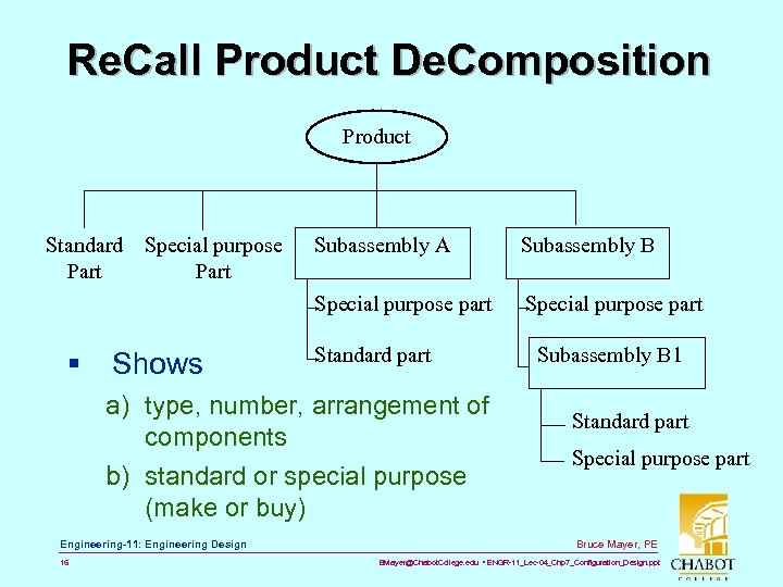 Re. Call Product De. Composition Product Standard Special purpose Part Shows Subassembly B Special
