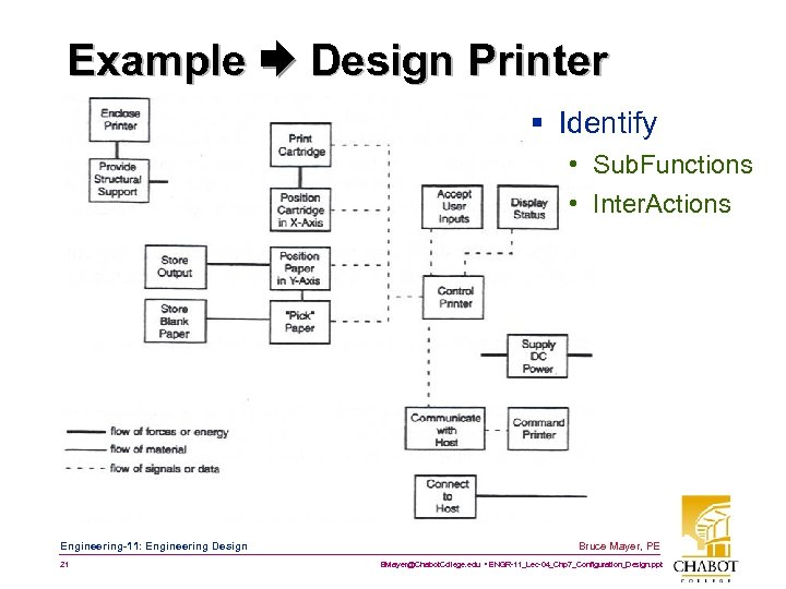 Example Design Printer § Identify • Sub. Functions • Inter. Actions Engineering-11: Engineering Design