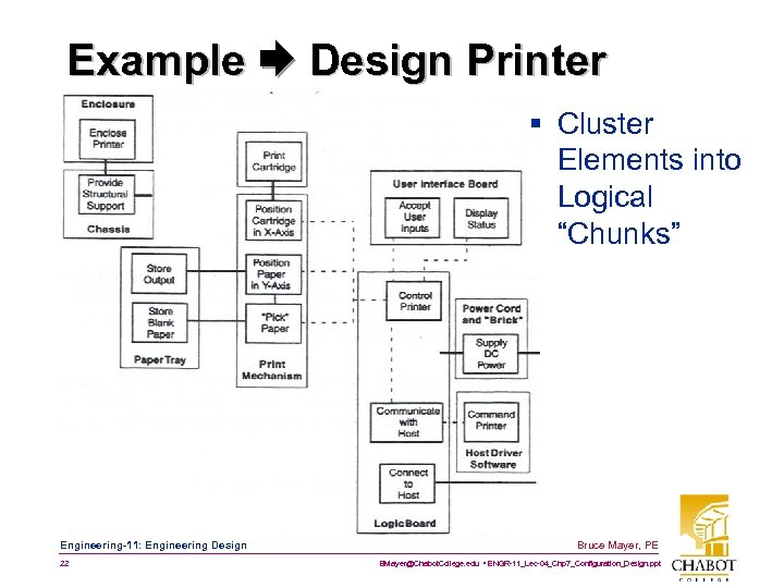 """Example Design Printer § Cluster Elements into Logical """"Chunks"""" Engineering-11: Engineering Design 22 Bruce"""