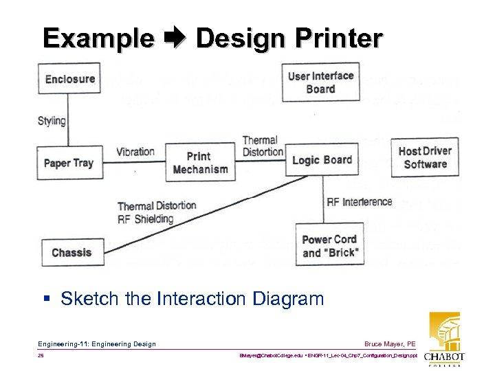 Example Design Printer § Sketch the Interaction Diagram Engineering-11: Engineering Design 25 Bruce Mayer,