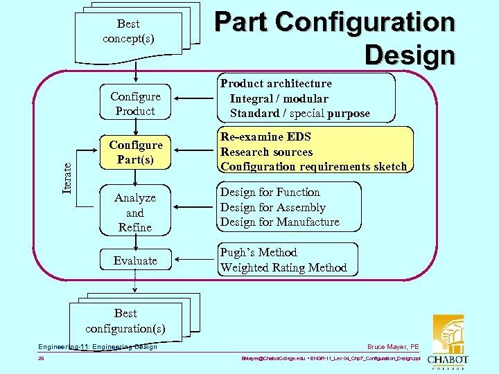 Best concept(s) Part Configuration Design Iterate Configure Product architecture Integral / modular Standard /