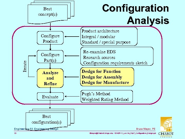 Best concept(s) Iterate Configure Product Configure Part(s) Configuration Analysis Product architecture Integral / modular