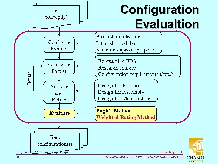 Best concept(s) Iterate Configure Product Configure Part(s) Configuration Evalualtion Product architecture Integral / modular