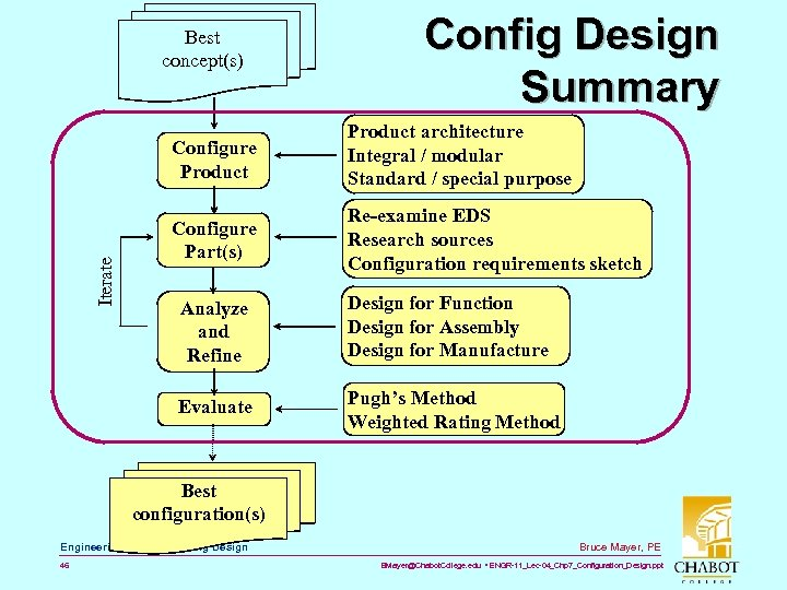 Best concept(s) Config Design Summary Iterate Configure Product architecture Integral / modular Standard /