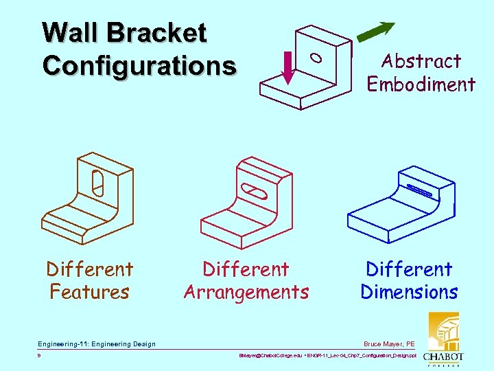Wall Bracket Configurations Different Features Engineering-11: Engineering Design 9 Abstract Embodiment Different Arrangements Different