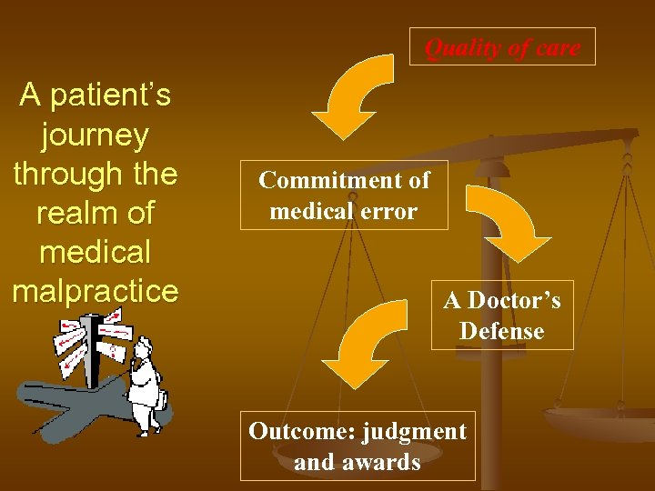 Quality of care A patient's journey through the realm of medical malpractice Commitment of