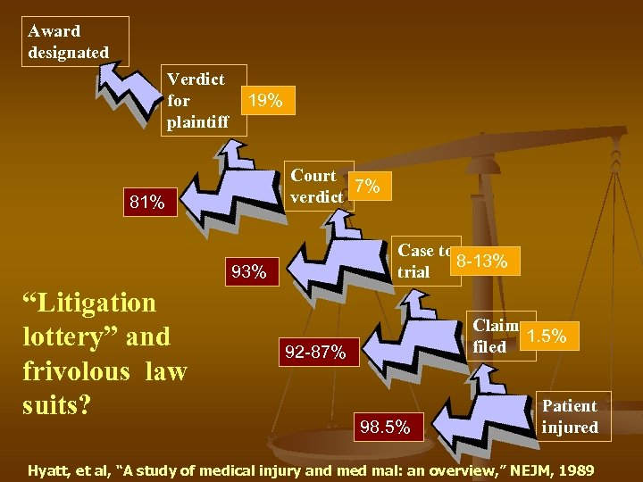 Award designated Verdict for plaintiff 19% Court 7% verdict 81% Case to 8 -13%