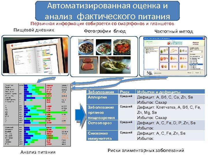 Автоматизированная оценка и анализ фактического питания Первичная информация собирается со смартфонов и планшетов Пищевой