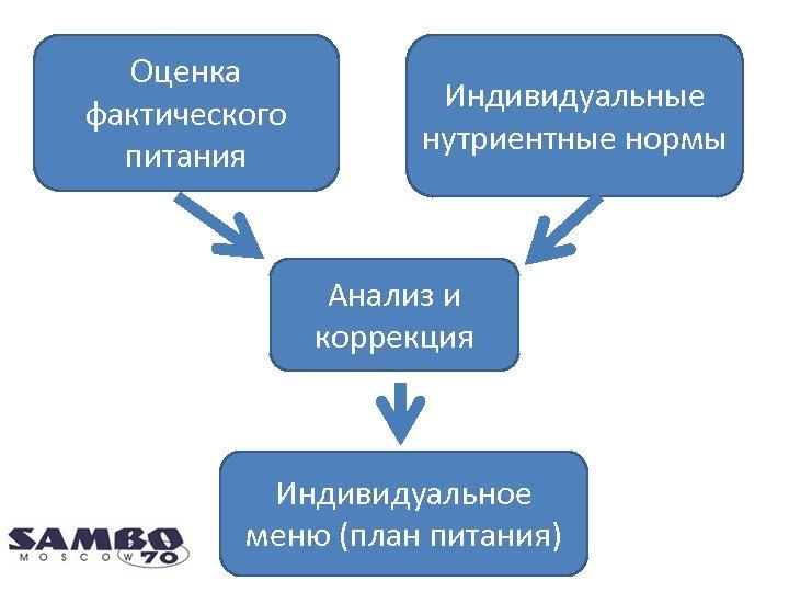 Оценка фактического питания Индивидуальные нутриентные нормы Анализ и коррекция Индивидуальное меню (план питания)