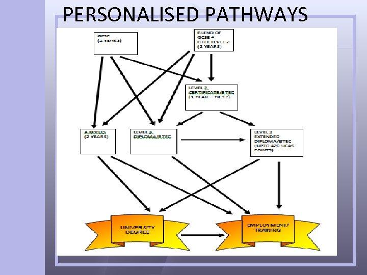 PERSONALISED PATHWAYS