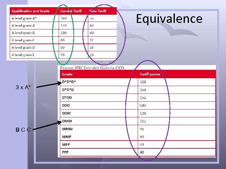 Equivalence 3 x A* BCC