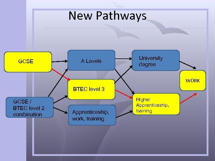 New Pathways GCSE A Levels University degree WORK BTEC level 3 GCSE / BTEC