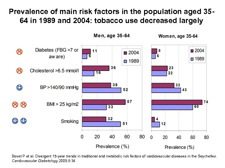 Prevalence of main risk factors in the population aged 3564 in 1989 and 2004: