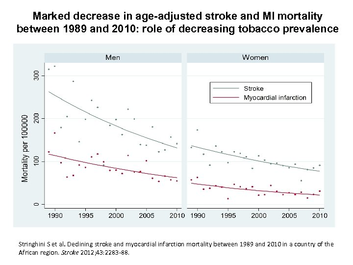 Marked decrease in age-adjusted stroke and MI mortality between 1989 and 2010: role of