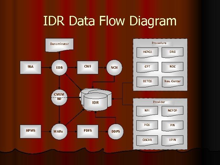 IDR Data Flow Diagram Procedure Denominator HCPCS EDB CWF CMEM BD NCH CPT NDC