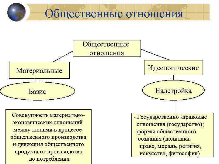 Общественные отношения Материальные Идеологические Базис Надстройка Совокупность материальноэкономических отношений между людьми в процессе общественного
