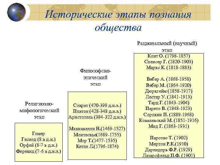 Исторические этапы познания общества Рациональный (научный) этап Философскоэтический этап Религиозномифологический этап Гомер Гесиод (8