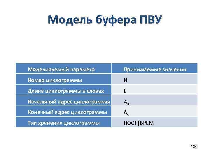 Модель буфера ПВУ Моделируемый параметр Принимаемые значения Номер циклограммы N Длина циклограммы в словах