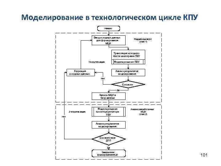 Моделирование в технологическом цикле КПУ Начало Ввод исходных данных для формирования МЦИ Разработка МЦИ