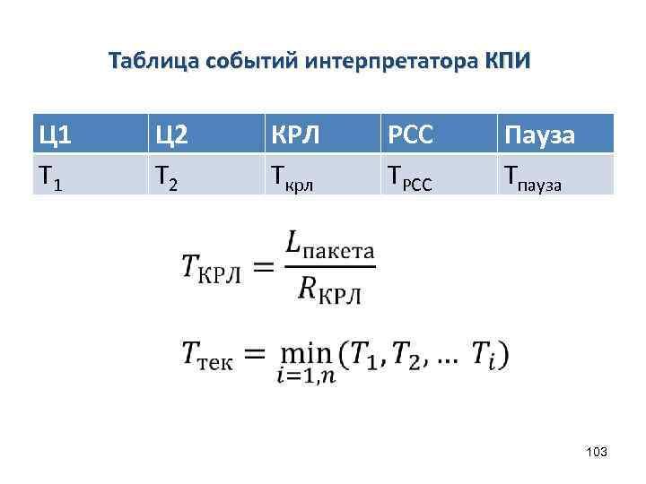 Таблица событий интерпретатора КПИ Ц 1 T 1 Ц 2 T 2 КРЛ Tкрл