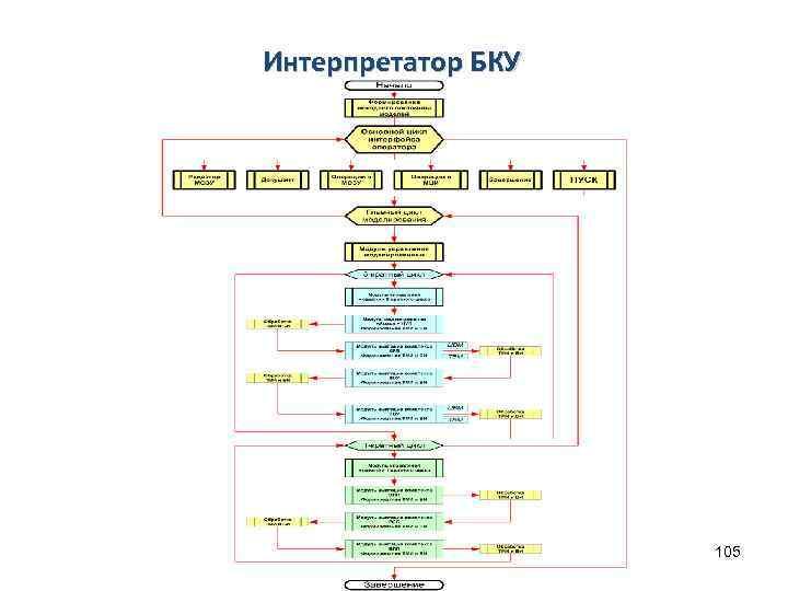 Интерпретатор БКУ 105