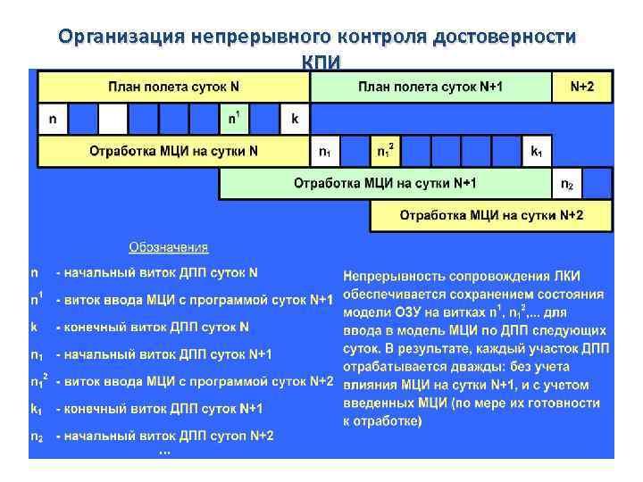 Организация непрерывного контроля достоверности КПИ 106