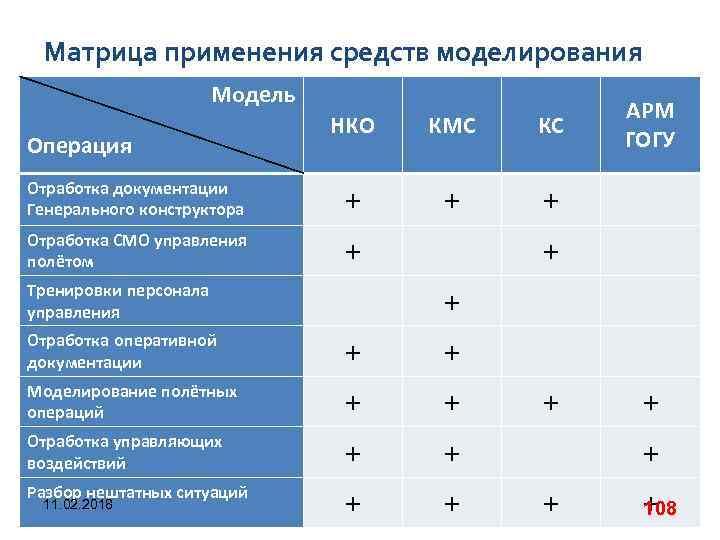 Матрица применения средств моделирования Модель НКО КМС КС Отработка документации Генерального конструктора + +