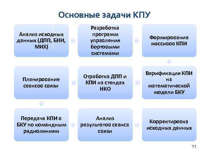 Основные задачи КПУ Анализ исходных данных (ДПП, БНИ, МИХ) Разработка программ управления бортовыми системами