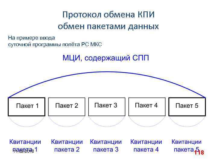 Протокол обмена КПИ обмен пакетами данных На примере ввода суточной программы полёта РС МКС
