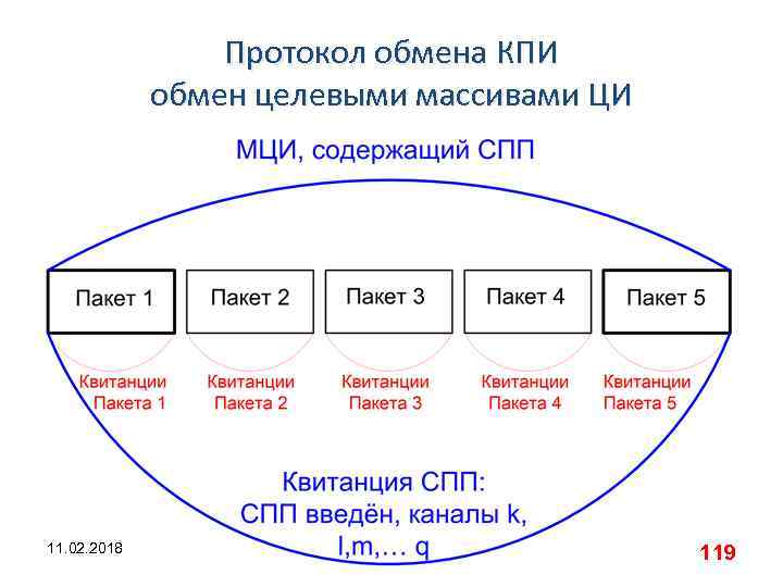 Протокол обмена КПИ обмен целевыми массивами ЦИ 11. 02. 2018 119