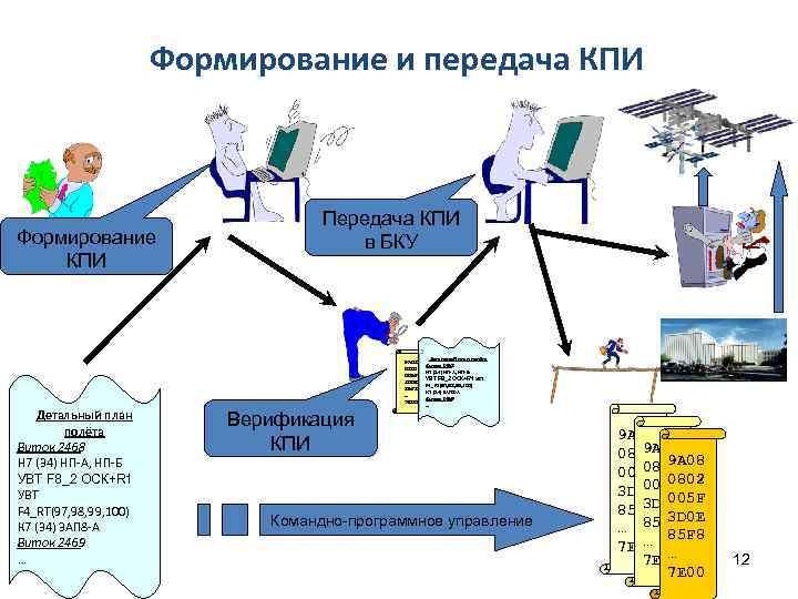Формирование и передача КПИ Формирование КПИ Передача КПИ в БКУ 9 A 08 0802