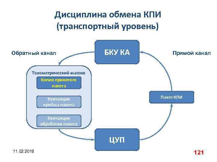 Дисциплина обмена КПИ (транспортный уровень) Обратный канал БКУ КА Прямой канал Телеметрический массив Копия
