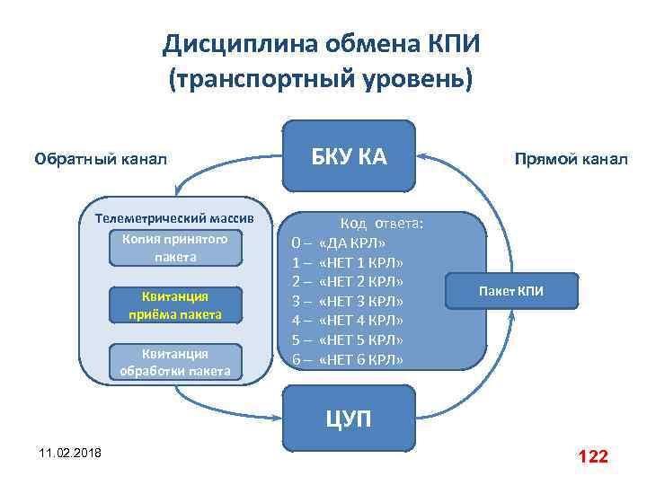 Дисциплина обмена КПИ (транспортный уровень) Обратный канал Телеметрический массив Копия принятого пакета Квитанция приёма