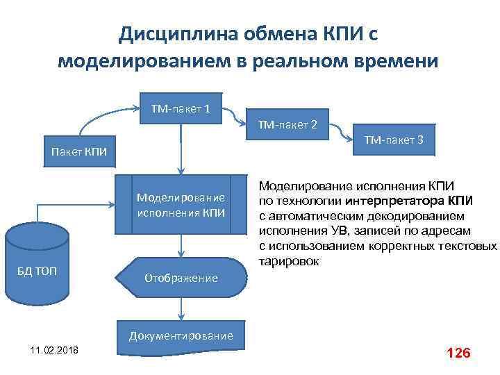 Дисциплина обмена КПИ с моделированием в реальном времени ТМ-пакет 1 ТМ-пакет 2 ТМ-пакет 3