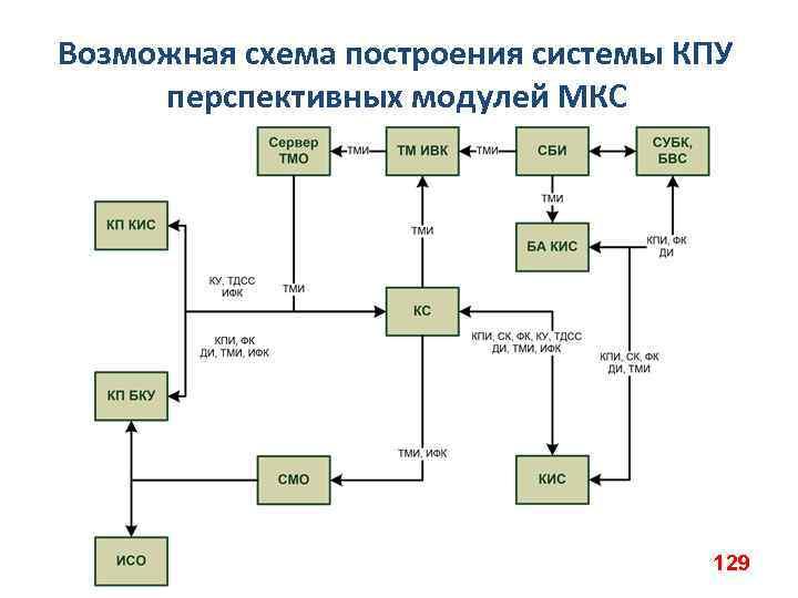 Возможная схема построения системы КПУ перспективных модулей МКС 129