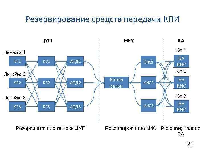 Резервирование средств передачи КПИ ЦУП НКУ КА К-т 1 Линейка 1 КП 1 КС