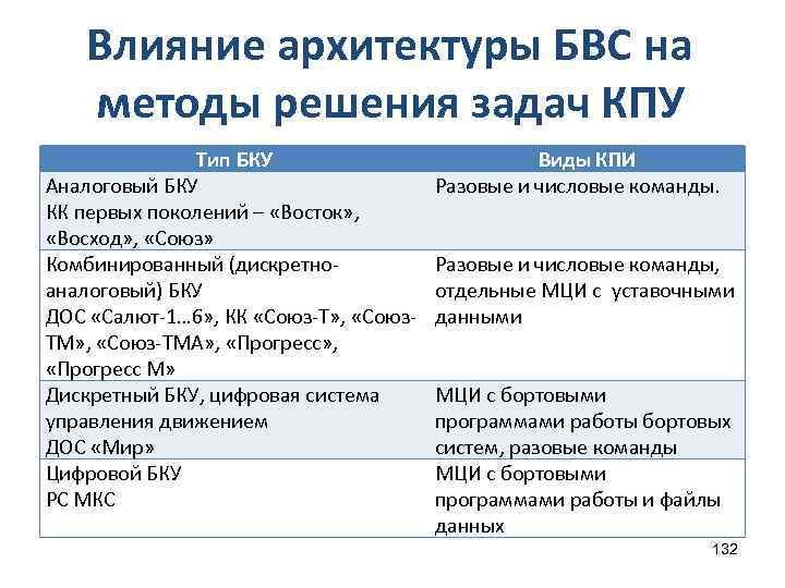 Влияние архитектуры БВС на методы решения задач КПУ Тип БКУ Аналоговый БКУ КК первых