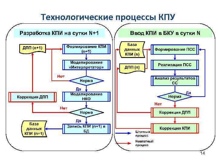 Технологические процессы КПУ Разработка КПИ на сутки N+1 Ввод КПИ в БКУ в сутки