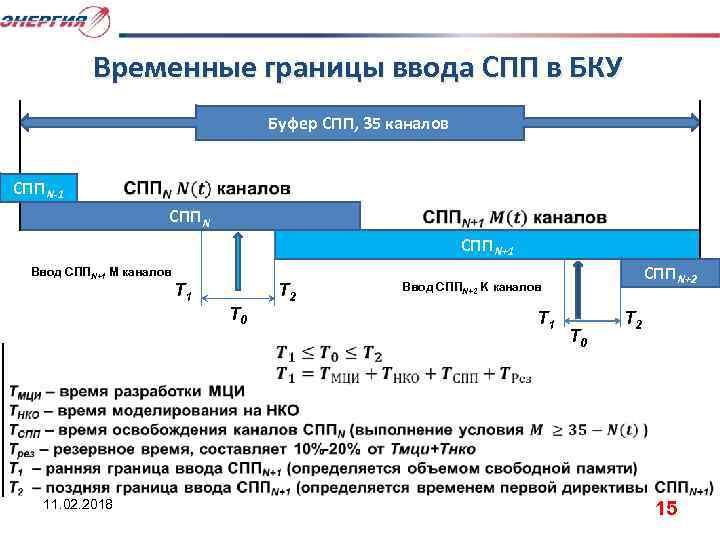 Временные границы ввода СПП в БКУ Буфер СПП, 35 каналов СПП N-1 СПП N+1