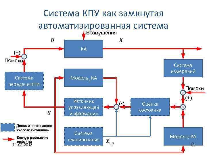 Система КПУ как замкнутая автоматизированная система Возмущения КА (+) Помехи Система измерений Система передачи