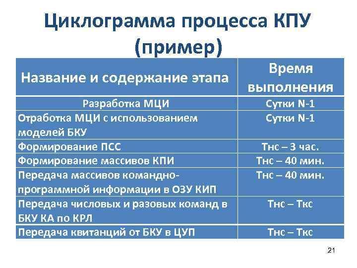 Циклограмма процесса КПУ (пример) Название и содержание этапа Разработка МЦИ Отработка МЦИ с использованием