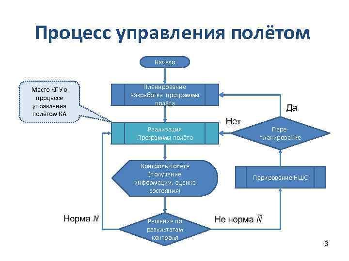 Процесс управления полётом Начало Место КПУ в процессе управления полётом КА Планирование Разработка программы