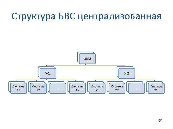 Структура БВС централизованная ЦВМ УС 1 Система 12 УС 2 … Система 1 N