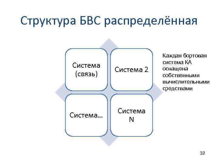 Структура БВС распределённая Система (связь) Система 2 Система… Каждая бортовая система КА оснащена собственными