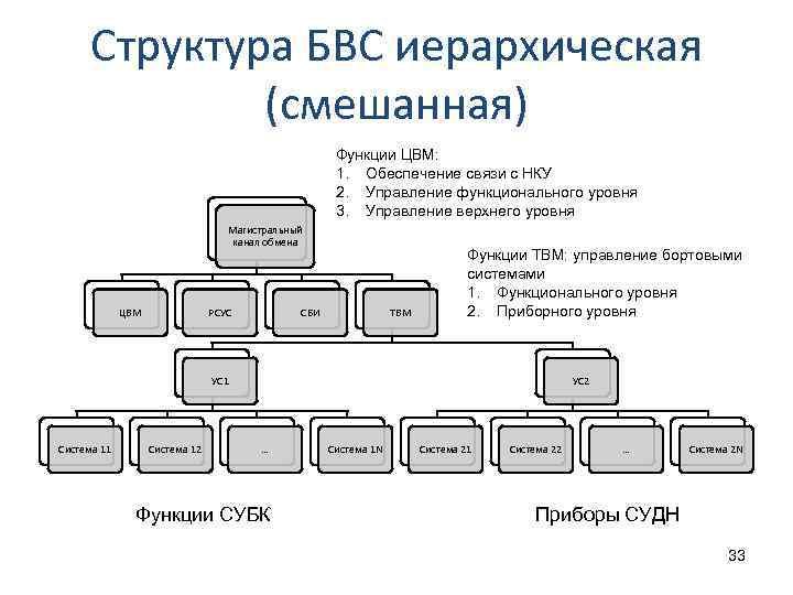 Структура БВС иерархическая (смешанная) Функции ЦВМ: 1. Обеспечение связи с НКУ 2. Управление функционального