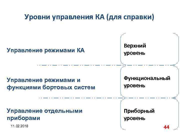 Уровни управления КА (для справки) Управление режимами КА Верхний уровень Управление режимами и функциями